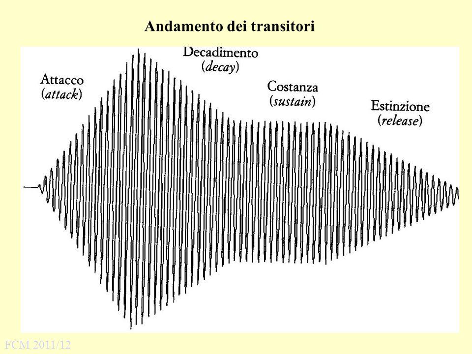 Andamento dei transitori