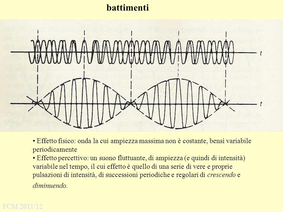 battimenti Effetto fisico: onda la cui ampiezza massima non è costante, bensì variabile periodicamente.