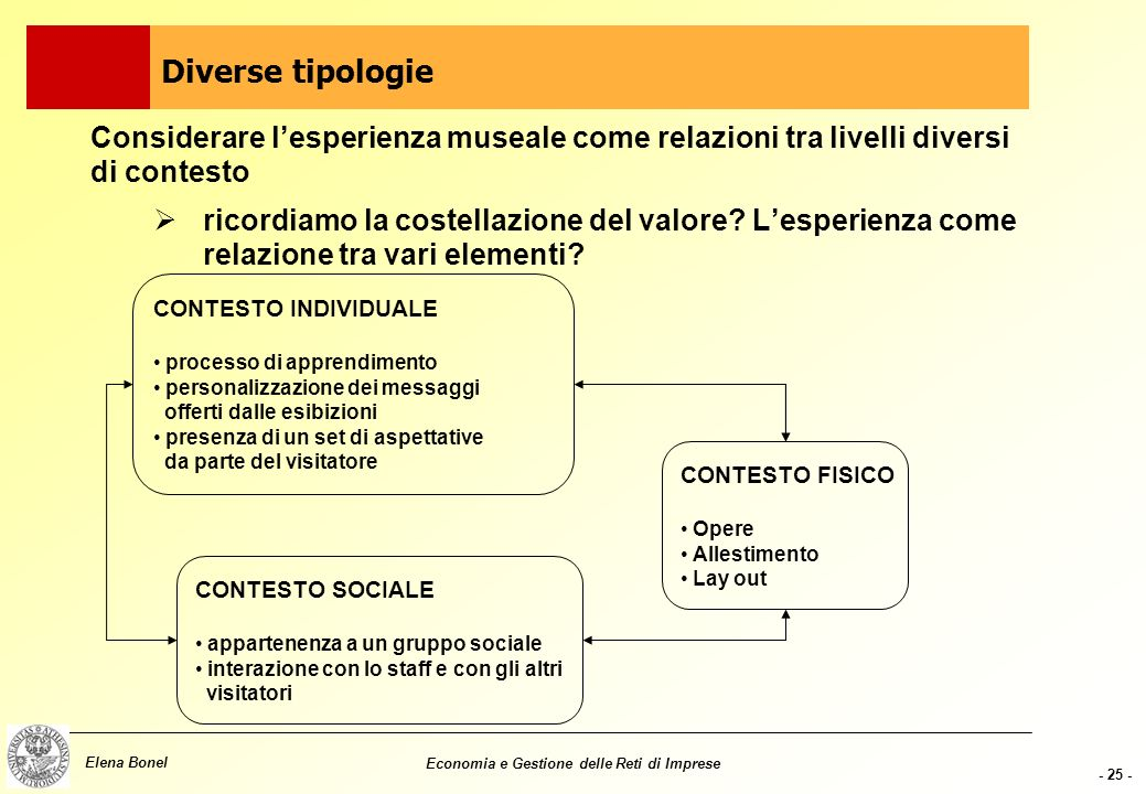 Diverse tipologie Considerare l'esperienza museale come relazioni tra livelli diversi di contesto.