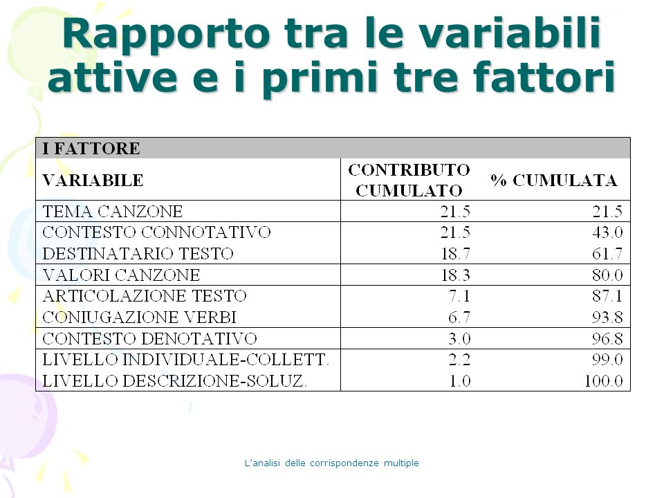 Rapporto tra le variabili attive e i primi tre fattori