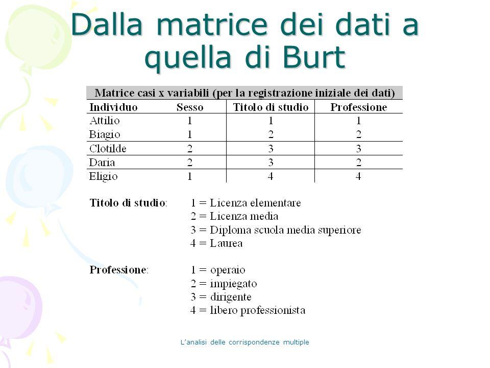 Dalla matrice dei dati a quella di Burt