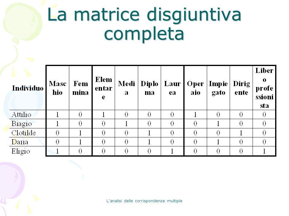 La matrice disgiuntiva completa