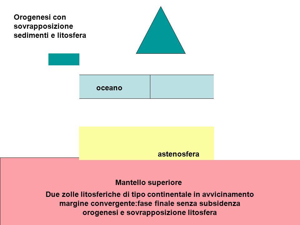 Orogenesi con sovrapposizione sedimenti e litosfera