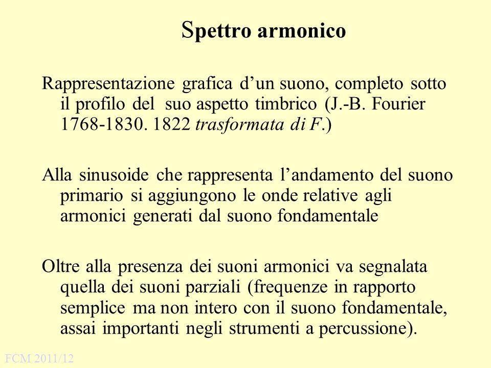Spettro armonico