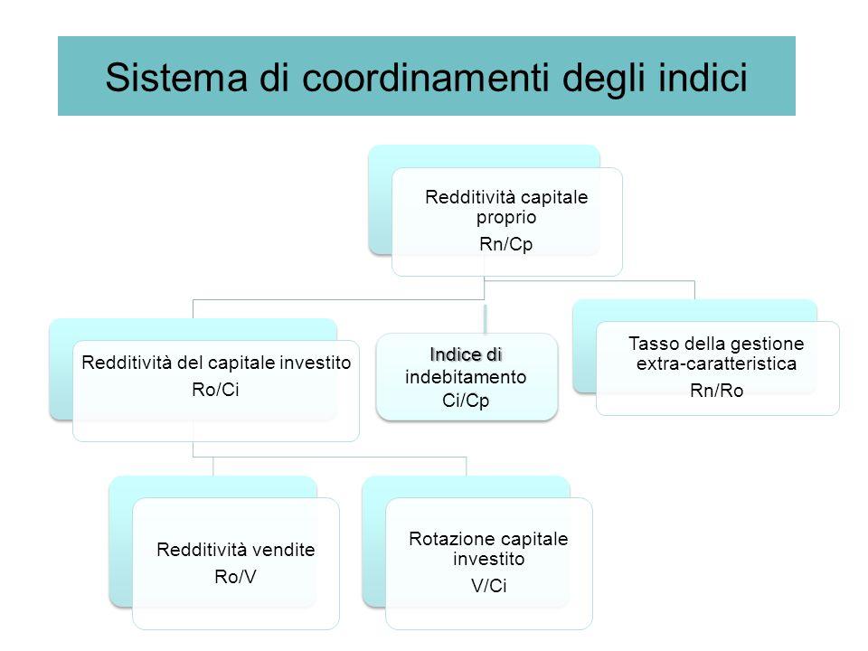 Sistema di coordinamenti degli indici