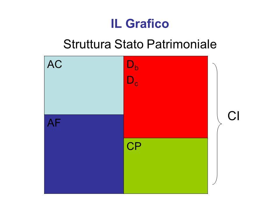 Struttura Stato Patrimoniale