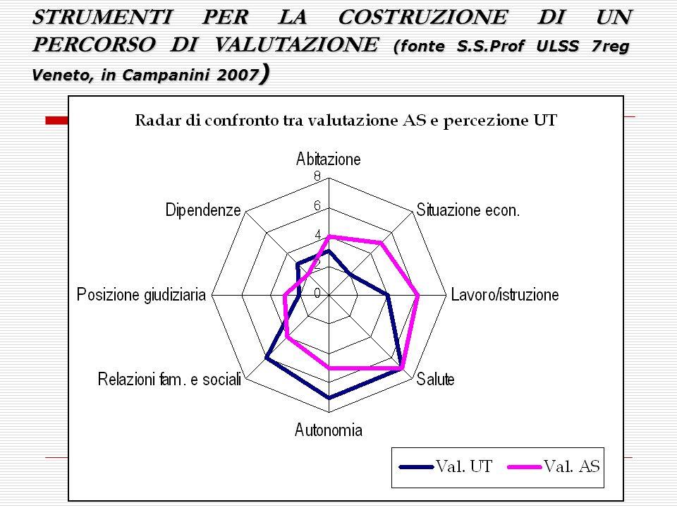 STRUMENTI PER LA COSTRUZIONE DI UN PERCORSO DI VALUTAZIONE (fonte S. S