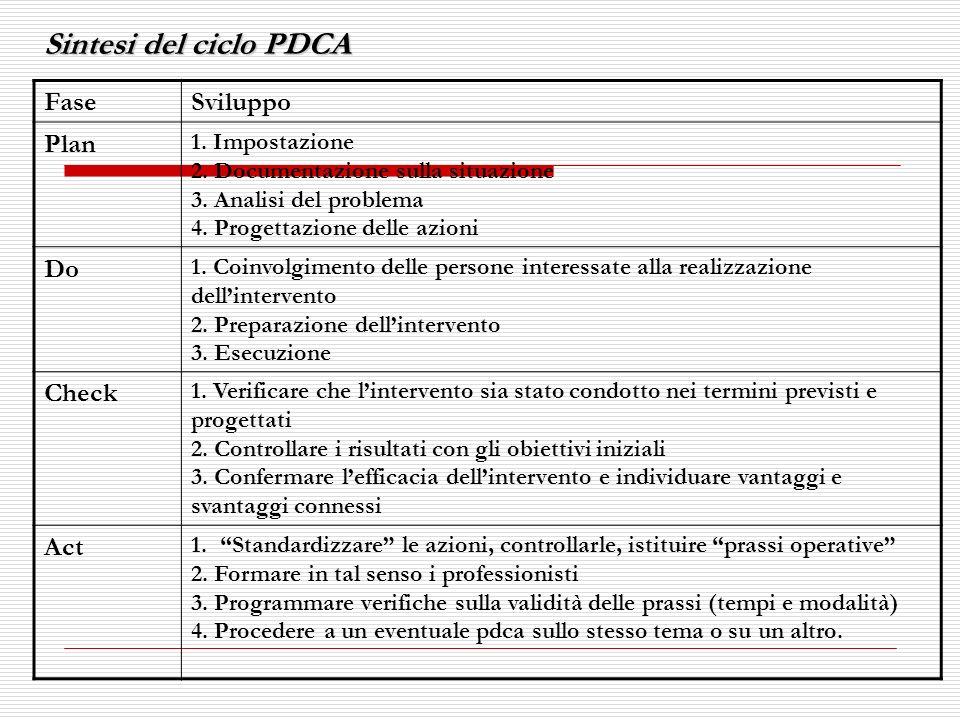 Sintesi del ciclo PDCA Fase Sviluppo Plan Do Check Act 1. Impostazione