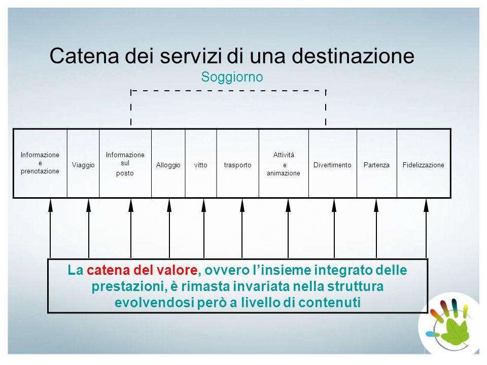 Catena dei servizi di una destinazione Soggiorno