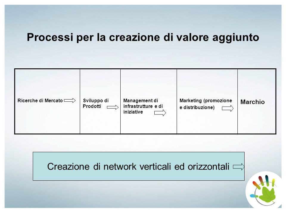 Processi per la creazione di valore aggiunto