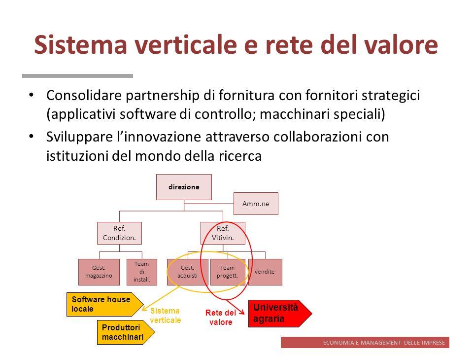 Sistema verticale e rete del valore