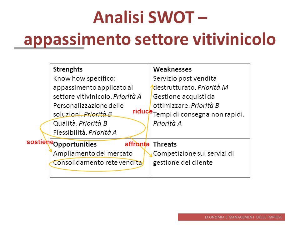 Analisi SWOT – appassimento settore vitivinicolo