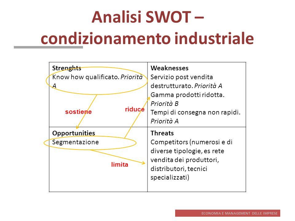 Analisi SWOT – condizionamento industriale
