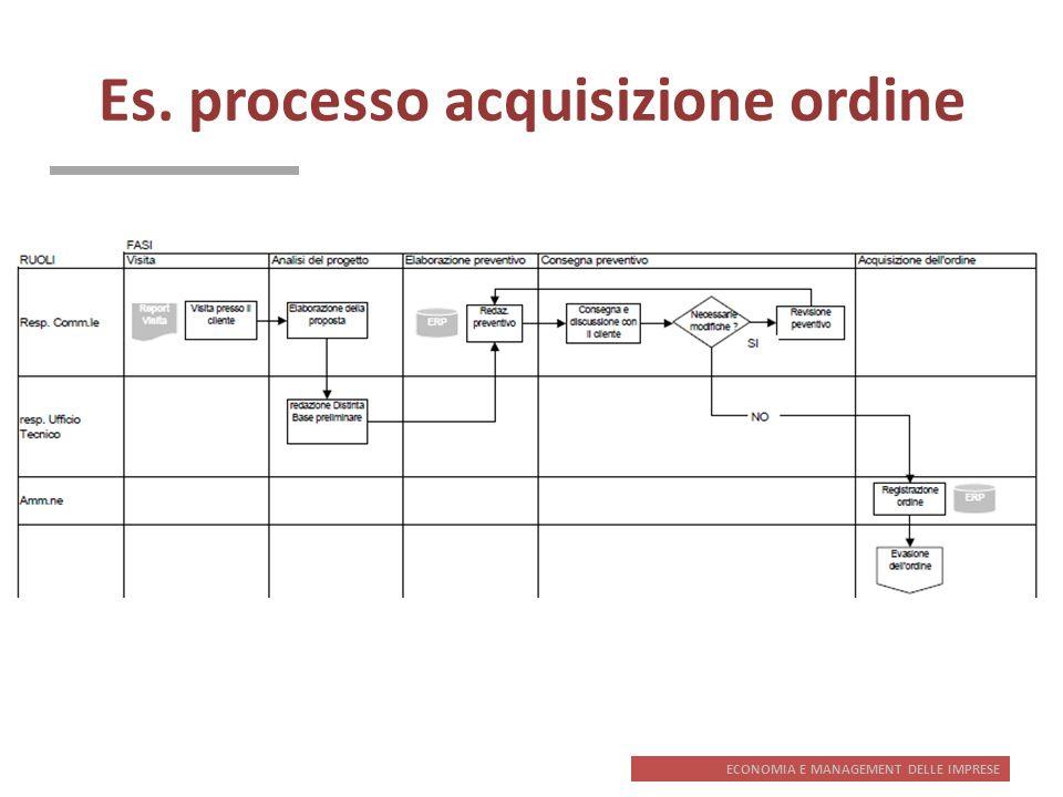 Es. processo acquisizione ordine