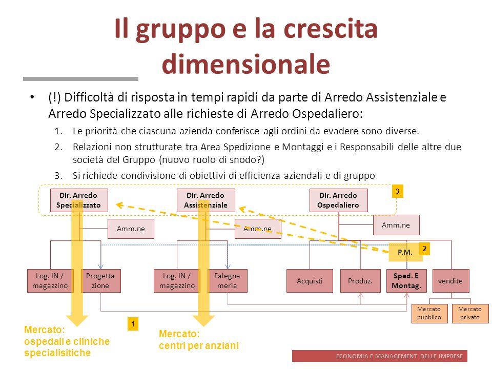Il gruppo e la crescita dimensionale