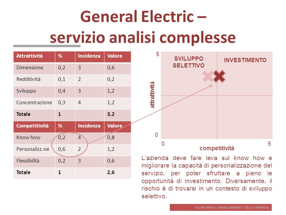 General Electric – servizio analisi complesse
