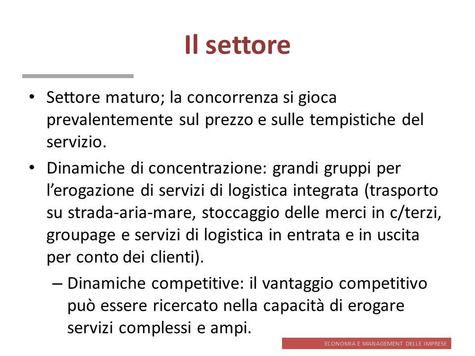Il settoreSettore maturo; la concorrenza si gioca prevalentemente sul prezzo e sulle tempistiche del servizio.