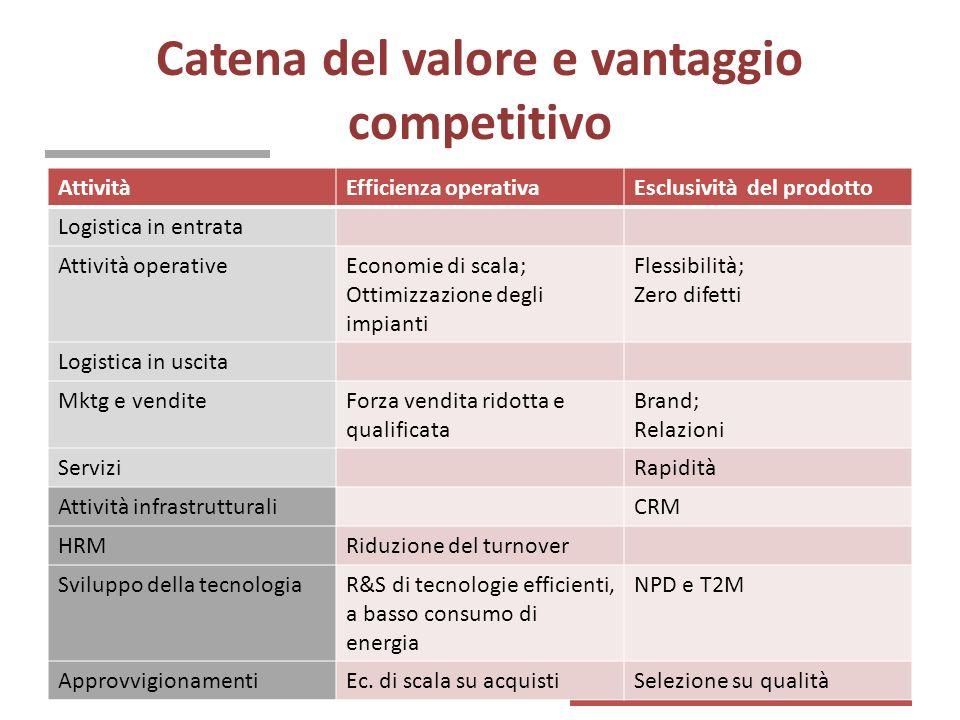 Catena del valore e vantaggio competitivo