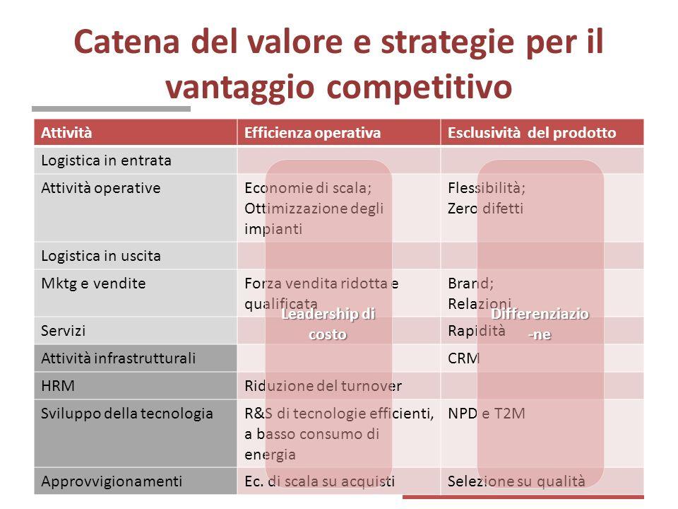 Catena del valore e strategie per il vantaggio competitivo
