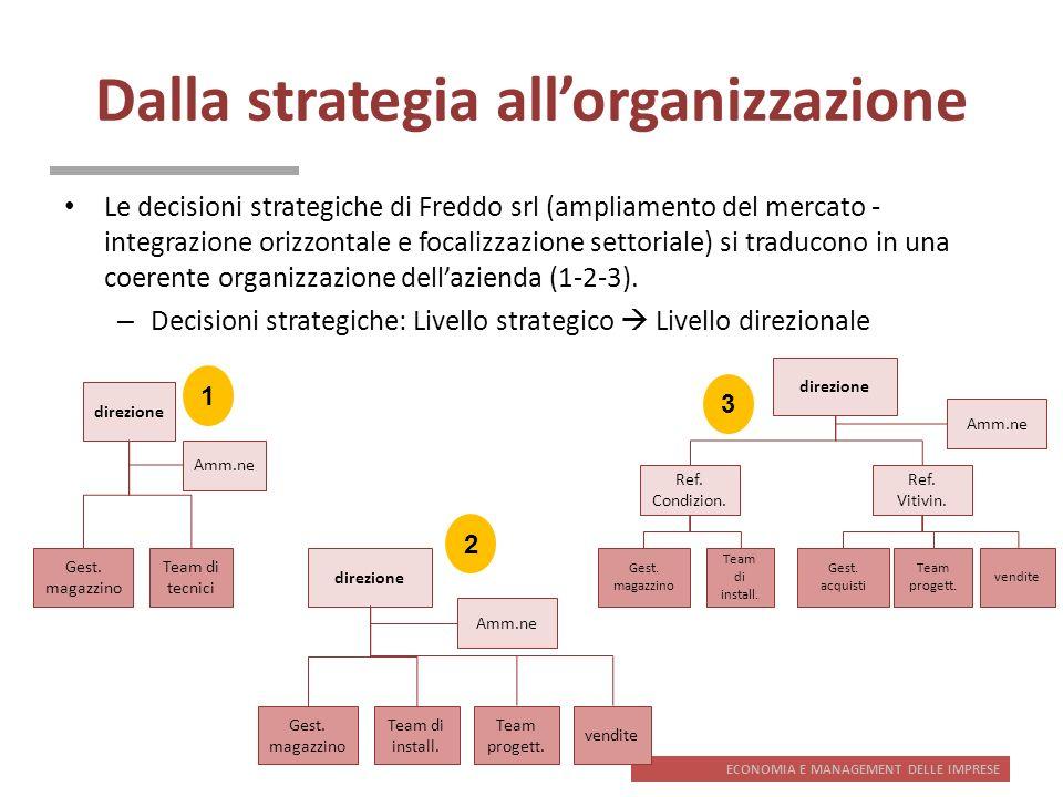 Dalla strategia all'organizzazione