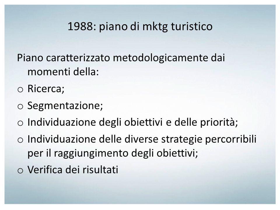 1988: piano di mktg turistico
