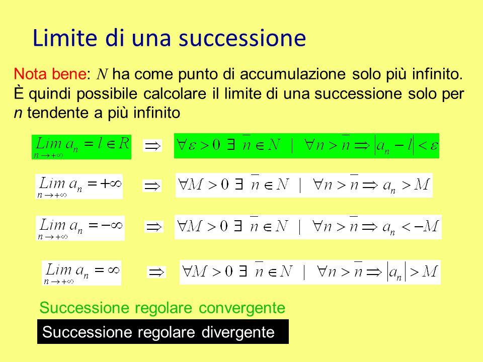 Limite di una successione