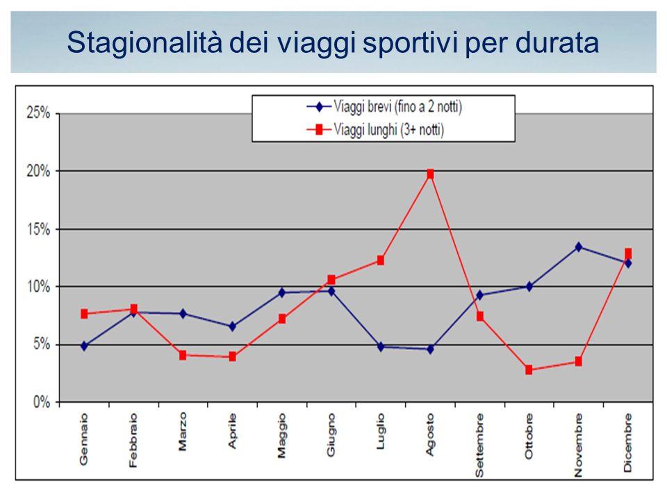Stagionalità dei viaggi sportivi per durata