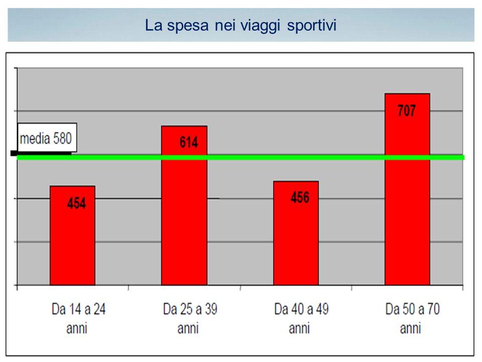 La spesa nei viaggi sportivi