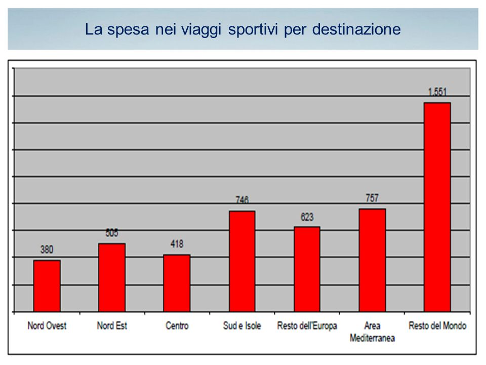 La spesa nei viaggi sportivi per destinazione