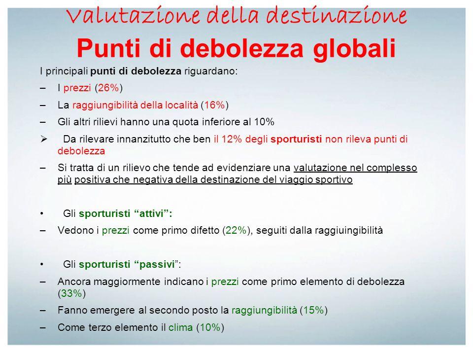 Valutazione della destinazione Punti di debolezza globali