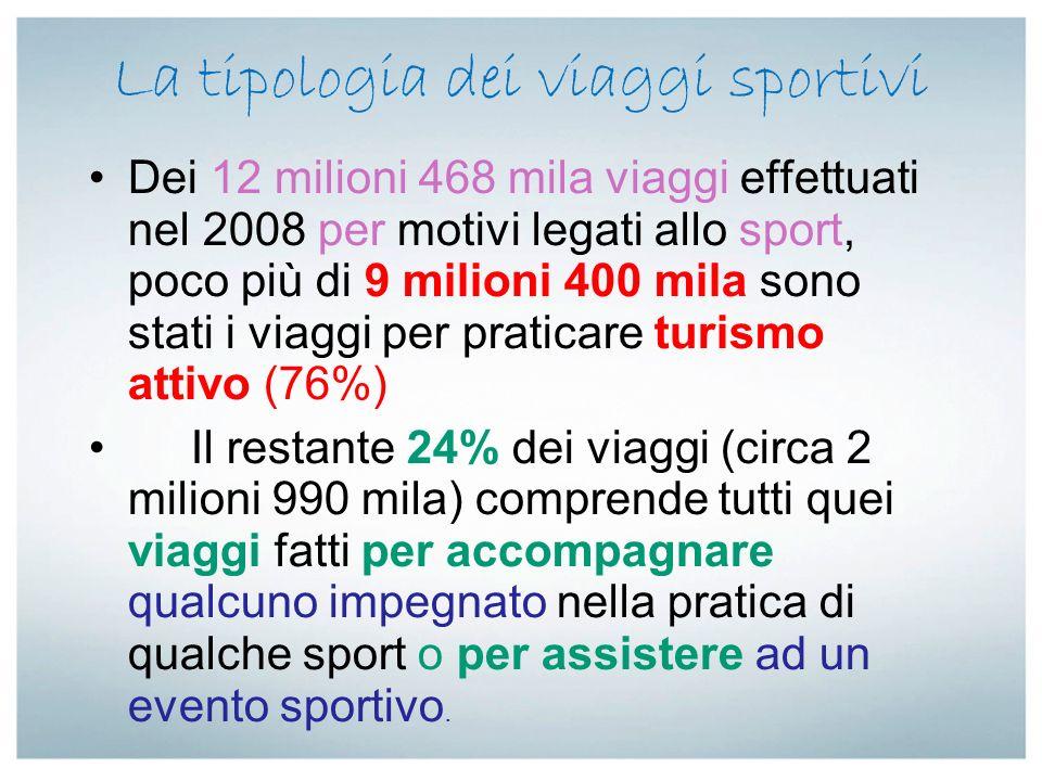 La tipologia dei viaggi sportivi