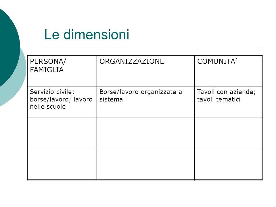 Le dimensioni PERSONA/ FAMIGLIA ORGANIZZAZIONE COMUNITA'
