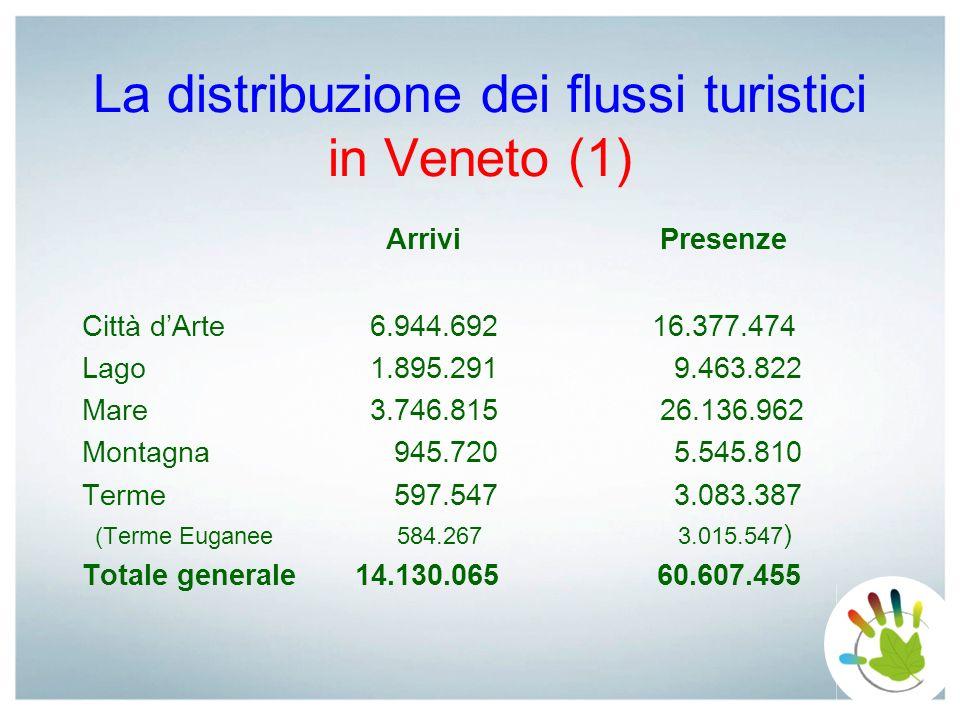 La distribuzione dei flussi turistici in Veneto (1)