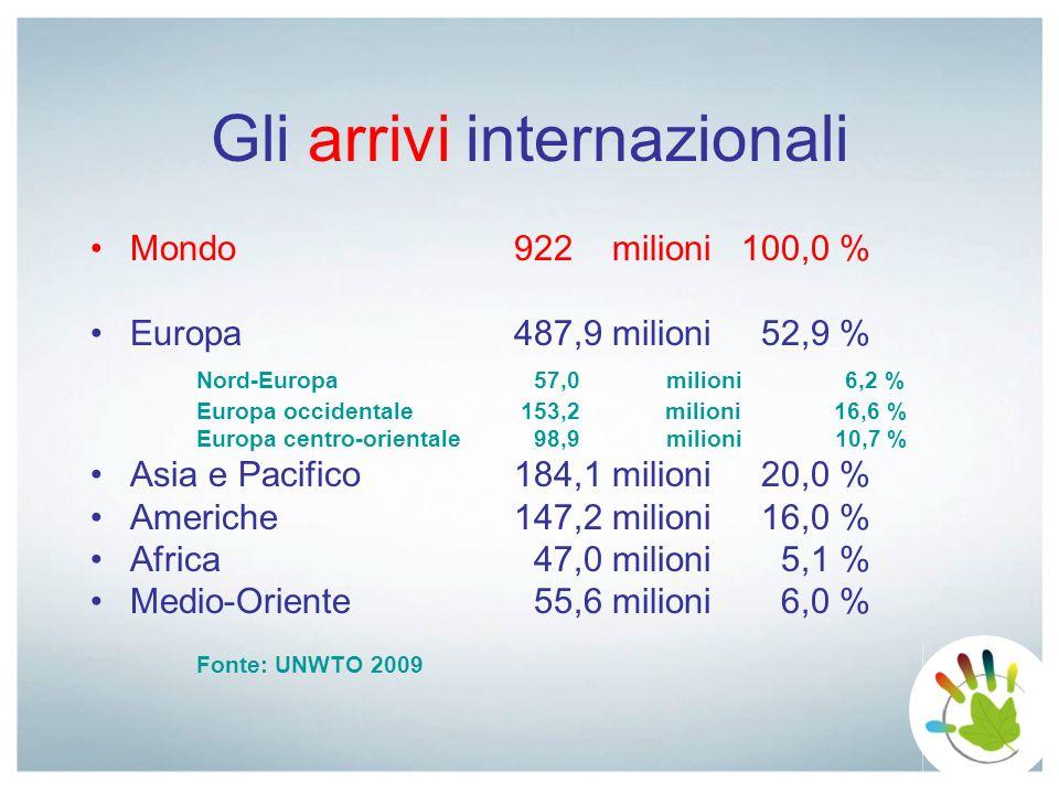 Gli arrivi internazionali