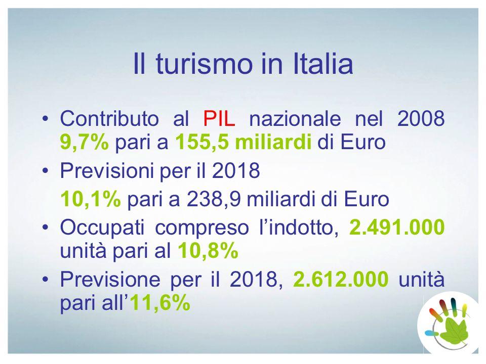 Il turismo in Italia Contributo al PIL nazionale nel 2008 9,7% pari a 155,5 miliardi di Euro. Previsioni per il 2018.