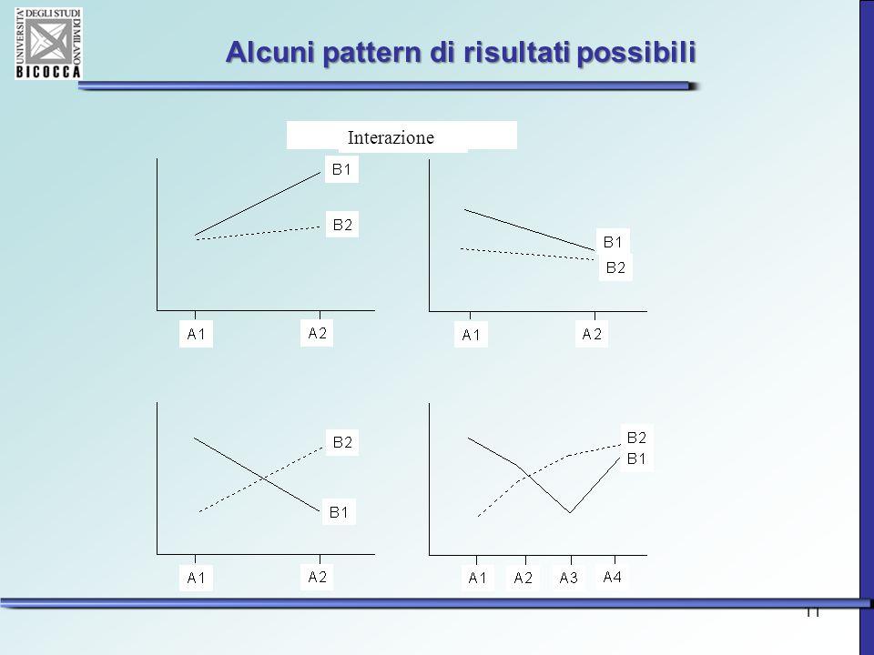 Alcuni pattern di risultati possibili