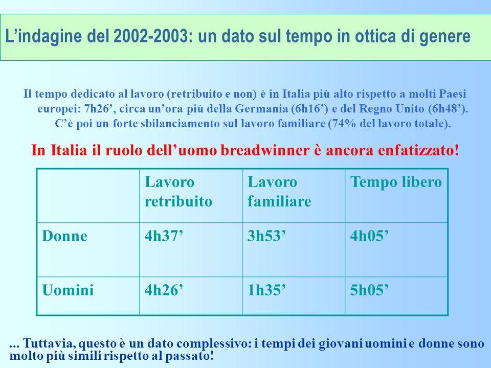 In Italia il ruolo dell'uomo breadwinner è ancora enfatizzato!