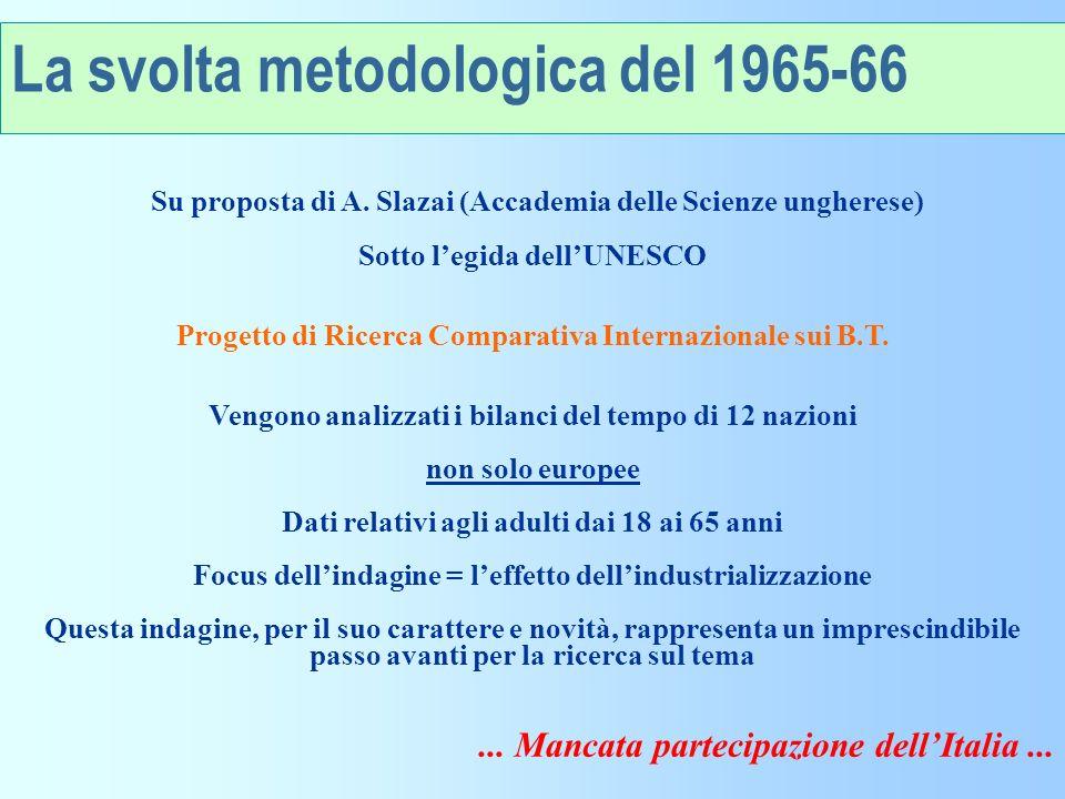La svolta metodologica del 1965-66