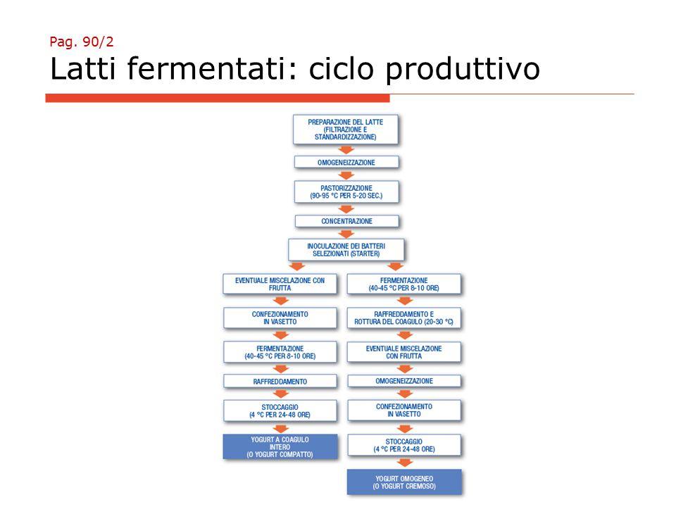 Pag. 90/2 Latti fermentati: ciclo produttivo