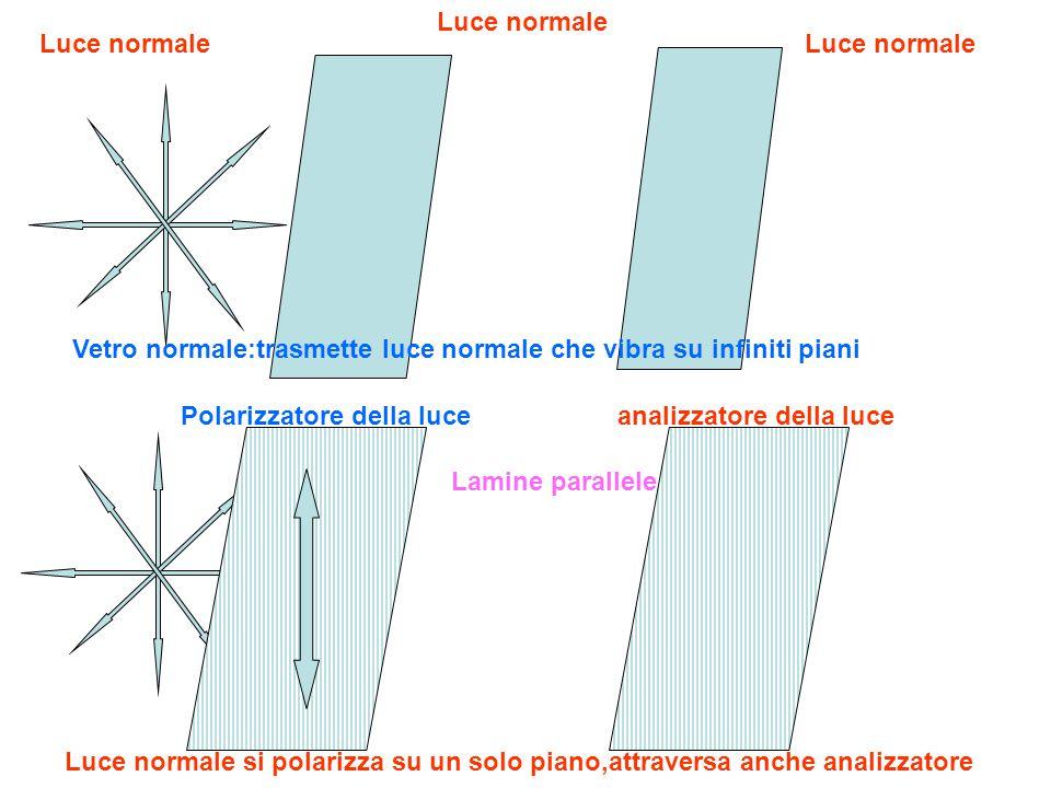 Luce normale Luce normale. Luce normale. Vetro normale:trasmette luce normale che vibra su infiniti piani.