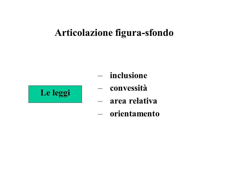 Articolazione figura-sfondo