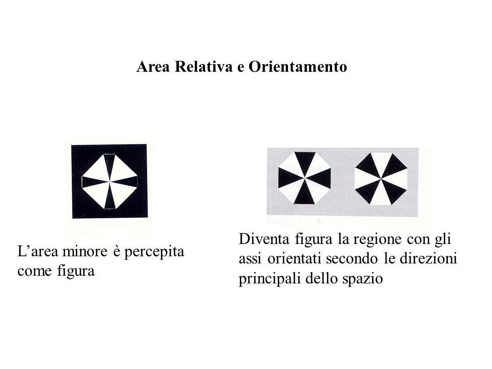 Area Relativa e Orientamento