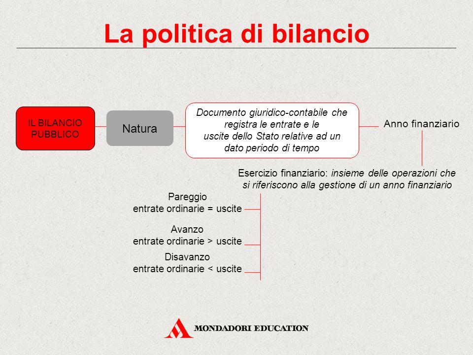 La politica di bilancio