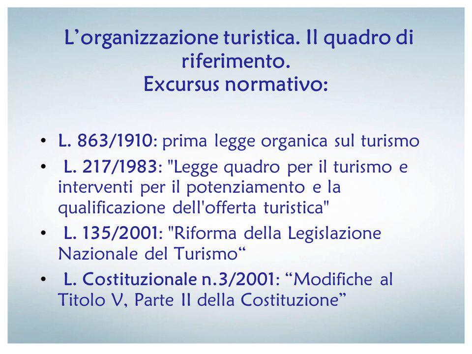 L'organizzazione turistica. Il quadro di riferimento