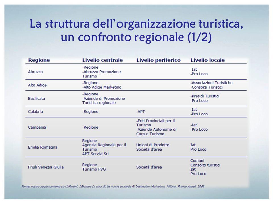 La struttura dell'organizzazione turistica, un confronto regionale (1/2)