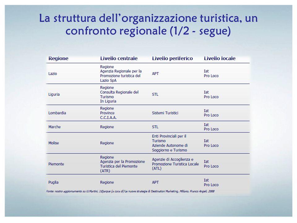La struttura dell'organizzazione turistica, un confronto regionale (1/2 - segue)
