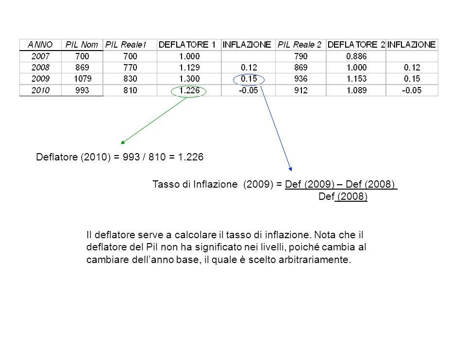 Deflatore (2010) = 993 / 810 = 1.226 Tasso di Inflazione (2009) = Def (2009) – Def (2008) Def (2008)