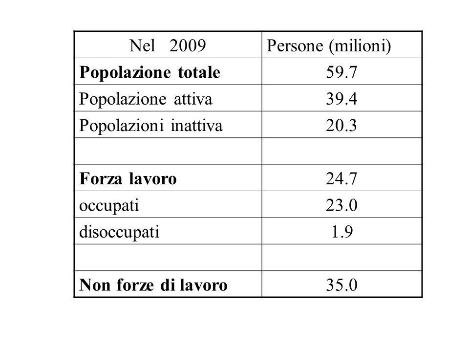 Nel 2009 Persone (milioni) Popolazione totale. 59.7. Popolazione attiva. 39.4. Popolazioni inattiva.