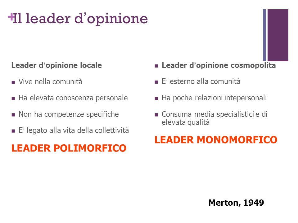 Il leader d'opinione LEADER MONOMORFICO LEADER POLIMORFICO