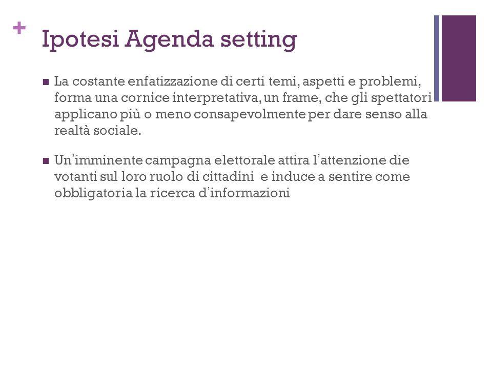 Ipotesi Agenda setting